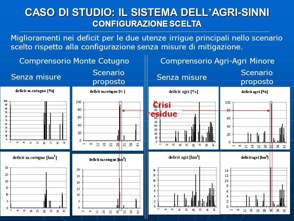 CASO DI STUDIO: IL SISTEMA DELL AGRI-SINNI CONFIGURAZIONE SCELTA Miglioramenti nei deficit per le due utenze irrigue principali nello scenario scelto