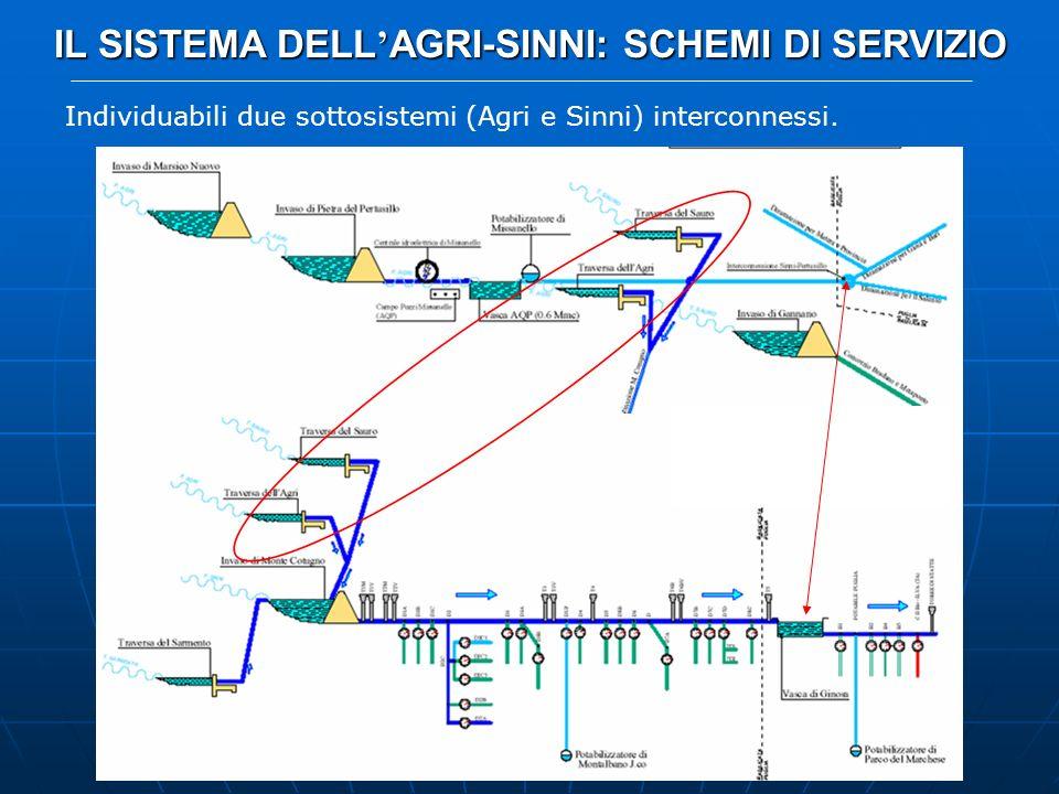 CASO DI STUDIO: IL SISTEMA DELL AGRI-SINNI INFRASTRUTTURE PRINCIPALI SerbatoioV minVmax Marsico N.1.697 Gannano0.02.62 Pertusillo13.0155 M.