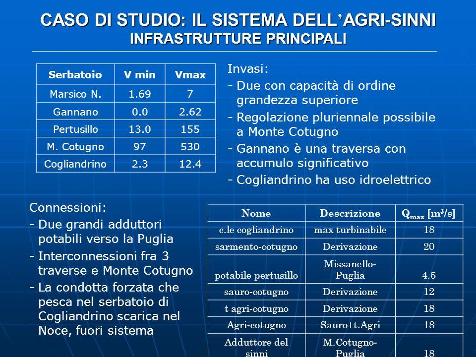 CASO DI STUDIO: IL SISTEMA DELL AGRI-SINNI INFRASTRUTTURE PRINCIPALI SerbatoioV minVmax Marsico N.1.697 Gannano0.02.62 Pertusillo13.0155 M. Cotugno975