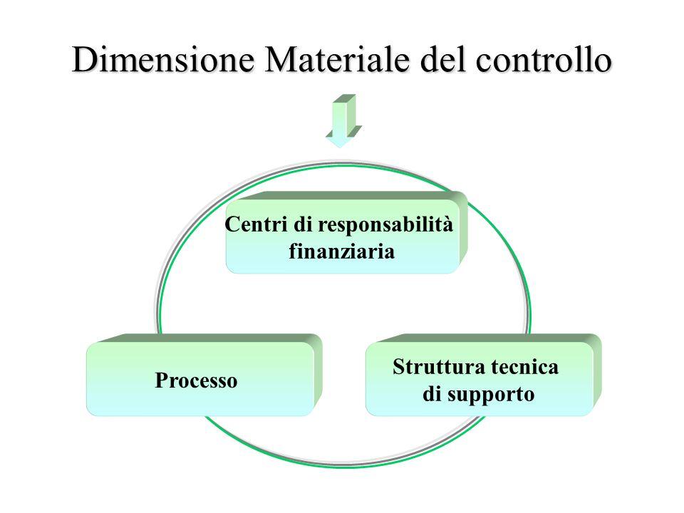 Centri di responsabilità finanziaria Processo Struttura tecnica di supporto Dimensione Materiale del controllo