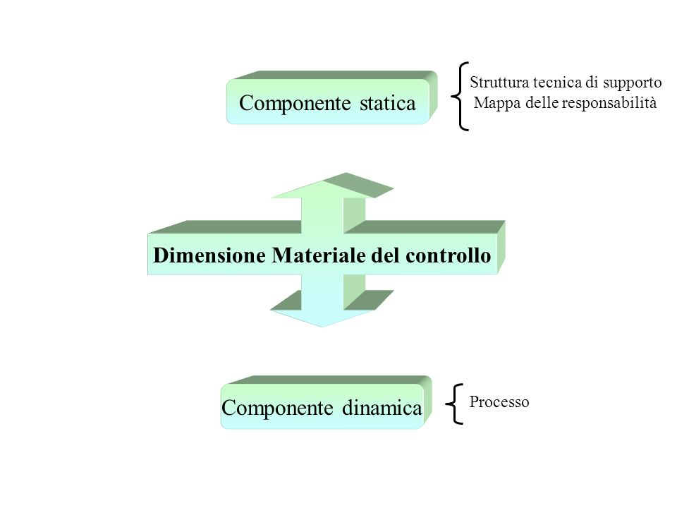 Componente statica Componente dinamica Struttura tecnica di supporto Mappa delle responsabilità Processo
