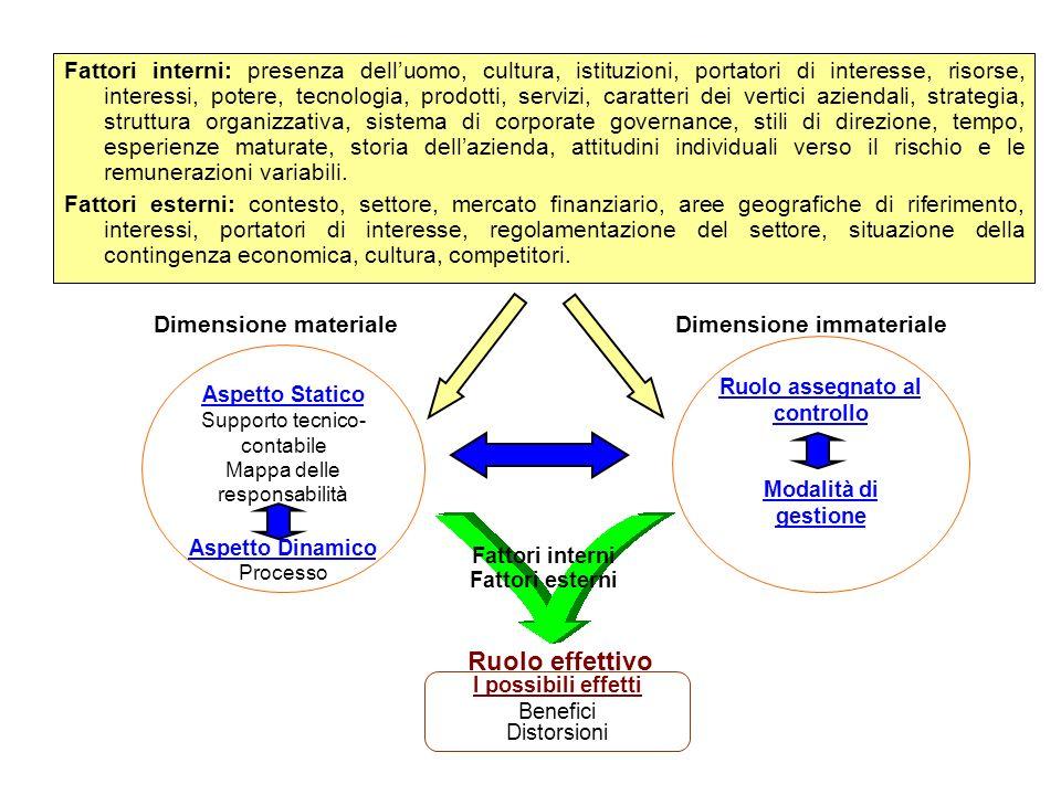 I possibili effetti Benefici Distorsioni Fattori interni Fattori esterni Ruolo effettivo Dimensione materiale Aspetto Statico Supporto tecnico- contab