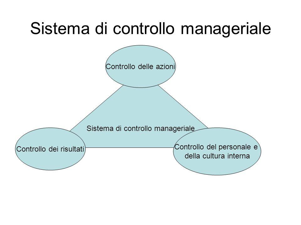 Sistema di controllo manageriale Controllo dei risultati Controllo del personale e della cultura interna Controllo delle azioni