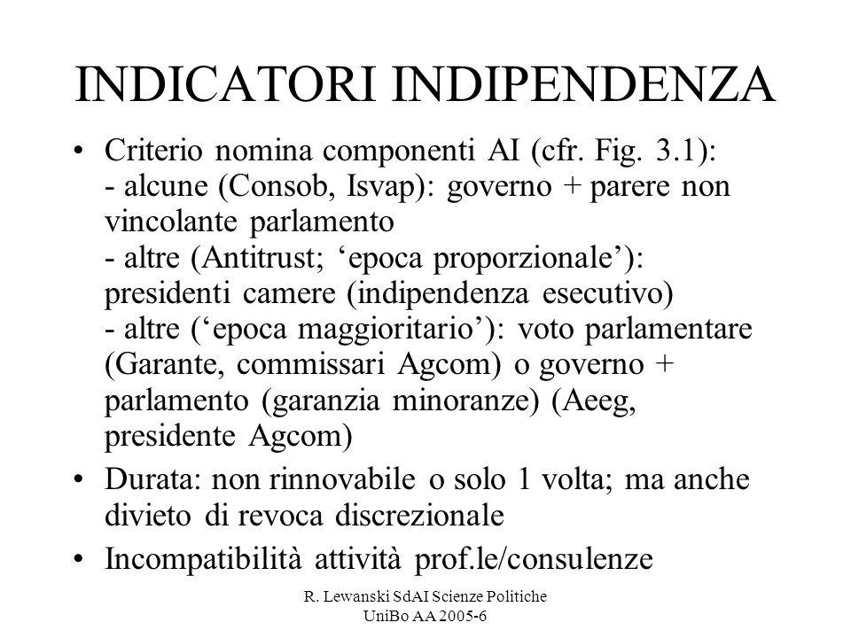 R. Lewanski SdAI Scienze Politiche UniBo AA 2005-6 INDICATORI INDIPENDENZA Criterio nomina componenti AI (cfr. Fig. 3.1): - alcune (Consob, Isvap): go