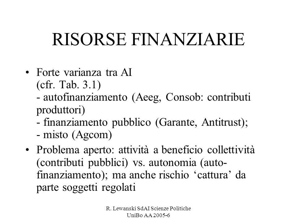 R. Lewanski SdAI Scienze Politiche UniBo AA 2005-6 RISORSE FINANZIARIE Forte varianza tra AI (cfr. Tab. 3.1) - autofinanziamento (Aeeg, Consob: contri