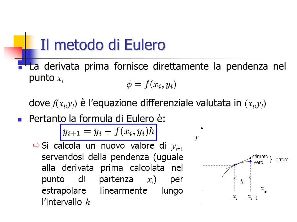 La derivata prima fornisce direttamente la pendenza nel punto x i dove f(x i,y i ) è lequazione differenziale valutata in (x i,y i ) Pertanto la formula di Eulero è: Si calcola un nuovo valore di y i+1 servendosi della pendenza (uguale alla derivata prima calcolata nel punto di partenza x i ) per estrapolare linearmente lungo lintervallo h Il metodo di Eulero vero y h xixi x i+1 x stimato errore }