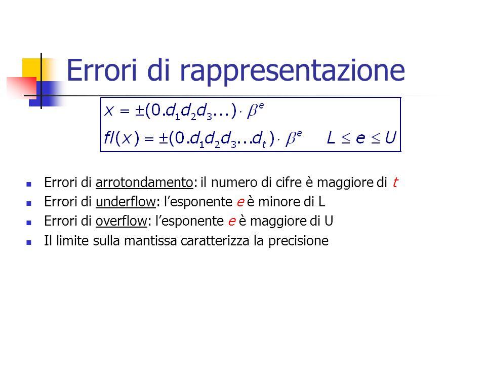 Errori di rappresentazione Errori di arrotondamento: il numero di cifre è maggiore di t Errori di underflow: lesponente e è minore di L Errori di overflow: lesponente e è maggiore di U Il limite sulla mantissa caratterizza la precisione