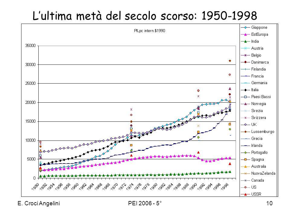 E. Croci AngeliniPEI 2006 - 5°9 La crescita del PIL pro capite dal 1820 US Lussemburgo India URSS Giappone