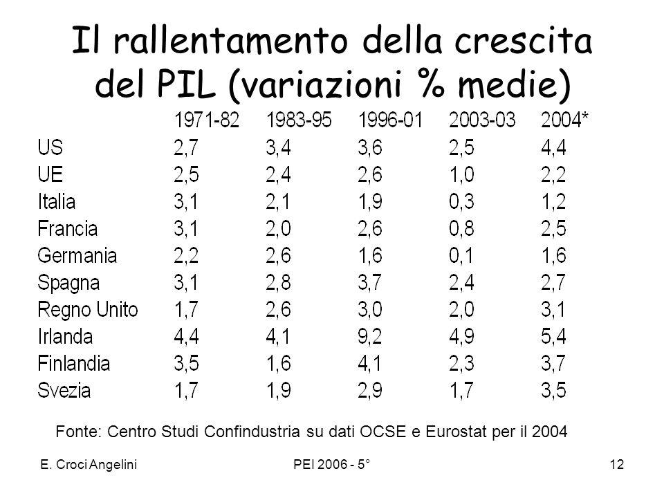 E. Croci AngeliniPEI 2006 - 5°11 Dividendo gli ultimi 50 anni del secolo scorso in due periodi si evidenzia un rallentamento della crescita di lungo p