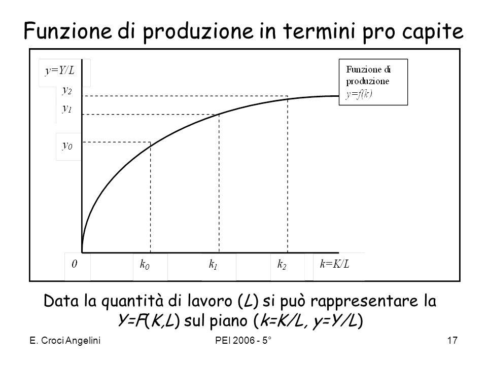 E. Croci AngeliniPEI 2006 - 5°16 Riprendiamo la funzione di produzione Y=F(K,L) con F si indica la relazione crescente che lega il prodotto (Y ) ed i