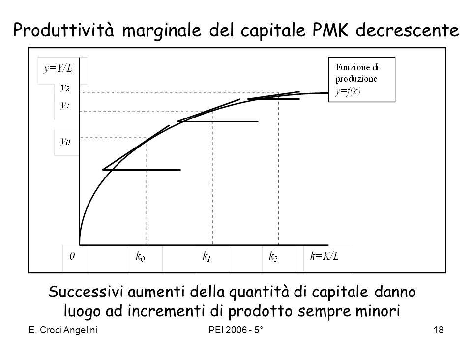 E. Croci AngeliniPEI 2006 - 5°17 Funzione di produzione in termini pro capite Data la quantità di lavoro (L) si può rappresentare la Y=F(K,L) sul pian