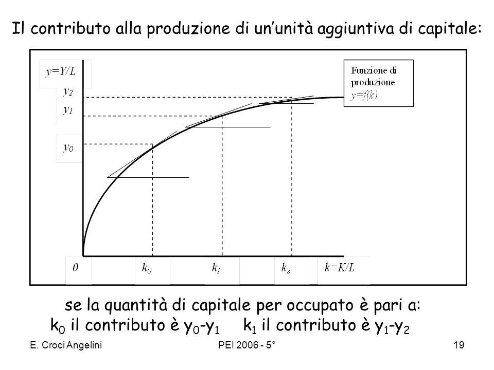E. Croci AngeliniPEI 2006 - 5°18 Produttività marginale del capitale PMK decrescente Successivi aumenti della quantità di capitale danno luogo ad incr