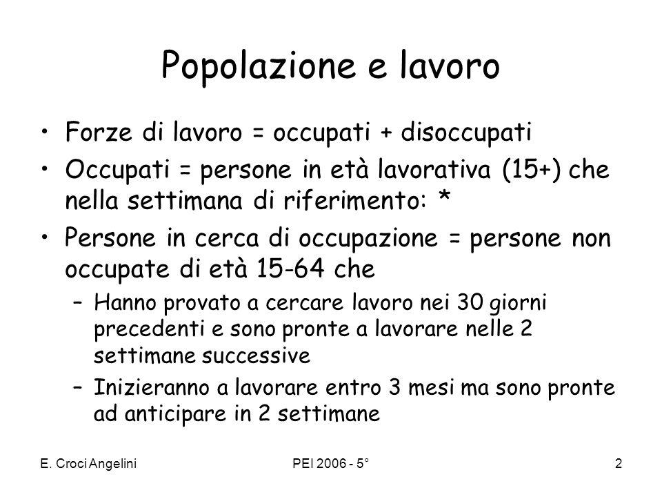 E. Croci AngeliniPEI 2006 - 5°1 5. TEORIA NEOCLASSICA DELLA CRESCITA 1. Il contributo dei fattori produttivi alla crescita 2. Lequilibrio economico: l