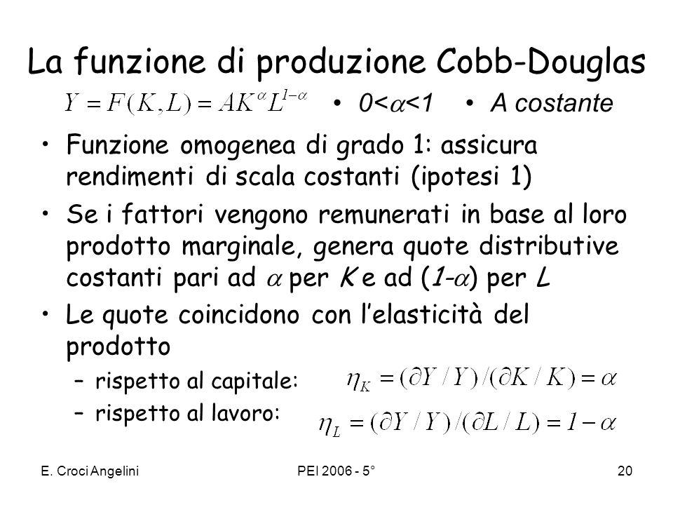 E. Croci AngeliniPEI 2006 - 5°19 se la quantità di capitale per occupato è pari a: k 0 il contributo è y 0 -y 1 k 1 il contributo è y 1 -y 2 Il contri