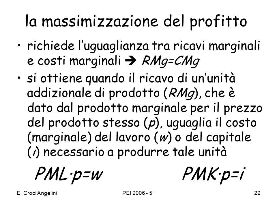 E. Croci AngeliniPEI 2006 - 5°21 teoria della distribuzione in un regime di concorrenza perfetta, per le imprese, la massimizzazione del profitto (Π )