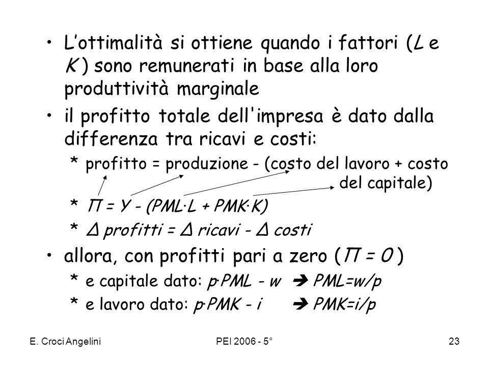 E. Croci AngeliniPEI 2006 - 5°22 richiede luguaglianza tra ricavi marginali e costi marginali RMg=CMg si ottiene quando il ricavo di ununità addiziona