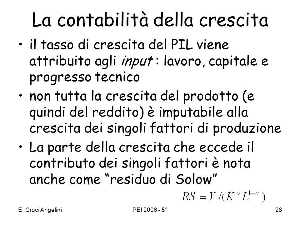 E. Croci AngeliniPEI 2006 - 5°27 Contabilità della crescita Scomposizione di Solow La funzione di produzione in termini di tassi di variazione nelluni