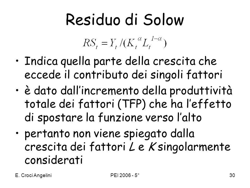 E. Croci AngeliniPEI 2006 - 5°29 un esempio numerico Ipotesi: –tasso di crescita del prodotto: Y/Y=0,5 –tasso di crescita del capitale K/K=0,4 –tasso