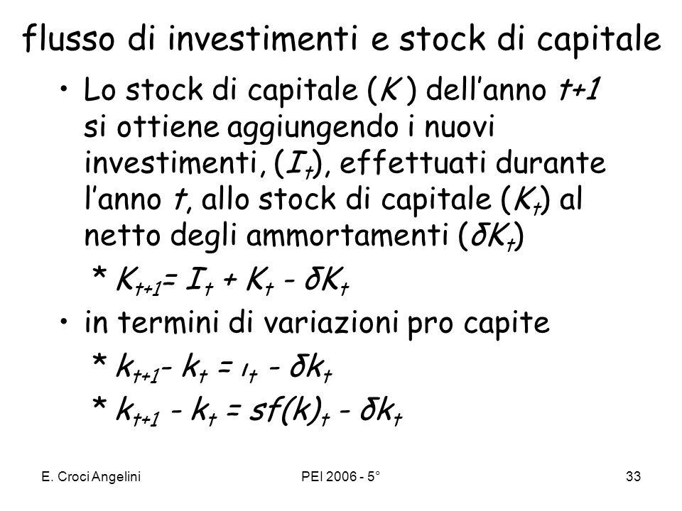E. Croci AngeliniPEI 2006 - 5°32 Lequilibrio economico lofferta di beni (y ) deve uguagliare la domanda di beni, composta dai consumi (c ) e dagli inv