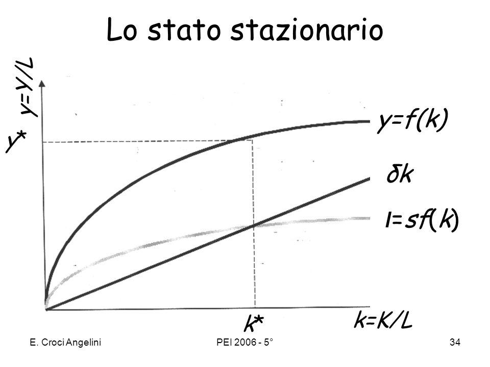 E. Croci AngeliniPEI 2006 - 5°33 flusso di investimenti e stock di capitale Lo stock di capitale (K ) dellanno t+1 si ottiene aggiungendo i nuovi inve