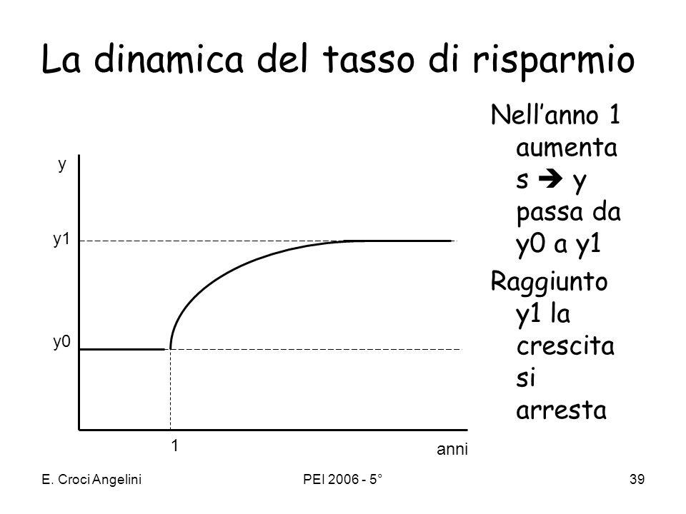 E. Croci AngeliniPEI 2006 - 5°38 Il tasso di risparmio 1. determina il livello di prodotto pro capite nel lungo periodo a tassi di risparmio maggiori