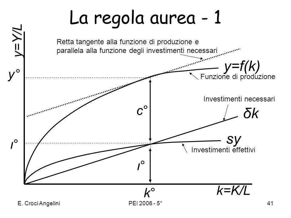 E. Croci AngeliniPEI 2006 - 5°40 Tra tutti i possibili valori del tasso di risparmio, quale è il più opportuno? Con quale criterio scegliere il tasso