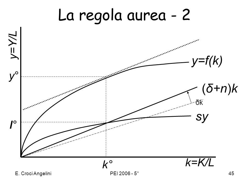 E. Croci AngeliniPEI 2006 - 5°45 La regola aurea - 2 y=f(k) k=K/L sy (δ+n)k y=Y/L k° y°y° ι°ι° δkδk