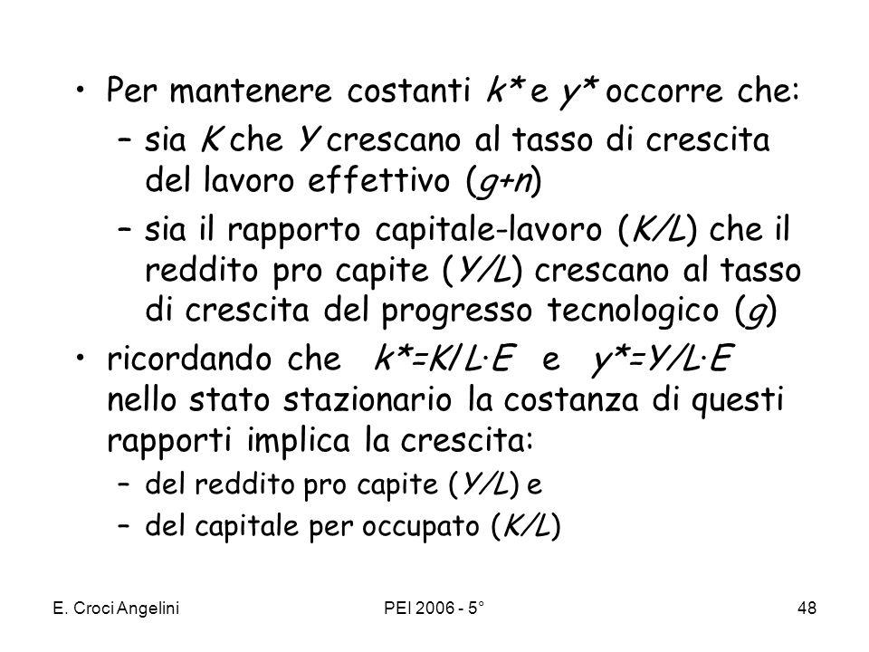 E. Croci AngeliniPEI 2006 - 5°47 Il progresso tecnologico ha leffetto di aumentare la forza lavoro aumentandone lefficienza (indicata con E) –La funzi
