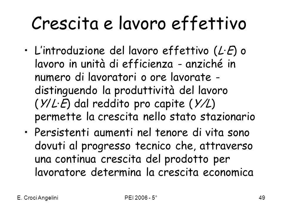 E. Croci AngeliniPEI 2006 - 5°48 Per mantenere costanti k* e y* occorre che: –sia K che Y crescano al tasso di crescita del lavoro effettivo (g+n) –si