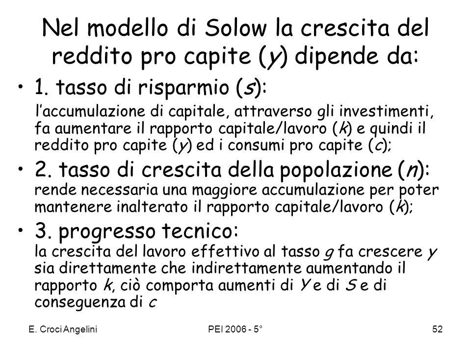 E. Croci AngeliniPEI 2006 - 5°51 Regola aurea dellaccumulazione Consumo = reddito – risparmio (con S=I) c°=f(k°)-(δ+n+g)k° c aumenta se laumento di y