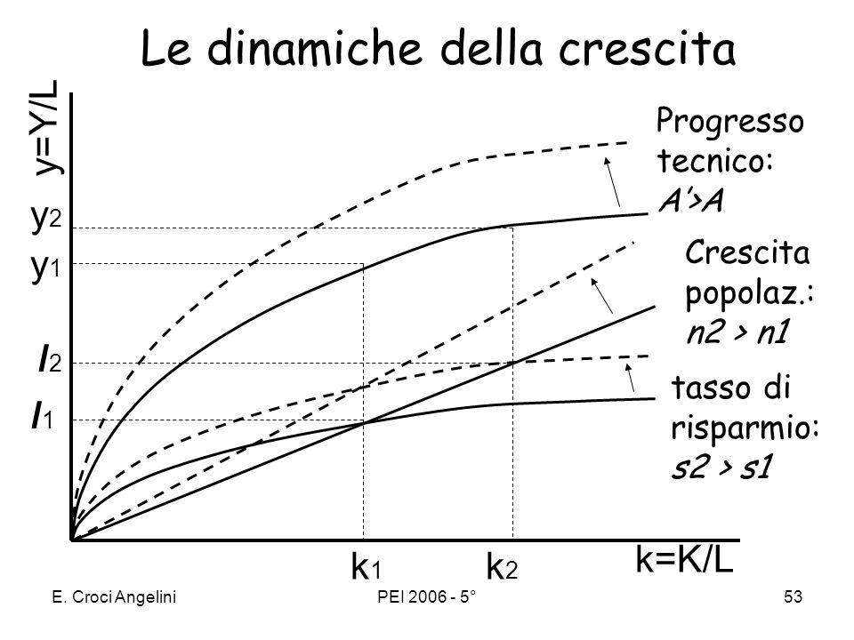 E. Croci AngeliniPEI 2006 - 5°52 Nel modello di Solow la crescita del reddito pro capite (y) dipende da: 1. tasso di risparmio (s): laccumulazione di