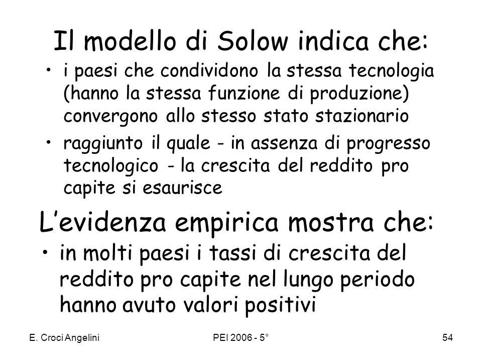 E. Croci AngeliniPEI 2006 - 5°53 Le dinamiche della crescita Progresso tecnico: A>A k=K/L tasso di risparmio: s2 > s1 y=Y/L k1k1 y1y1 ι1ι1 y2y2 k2k2 ι