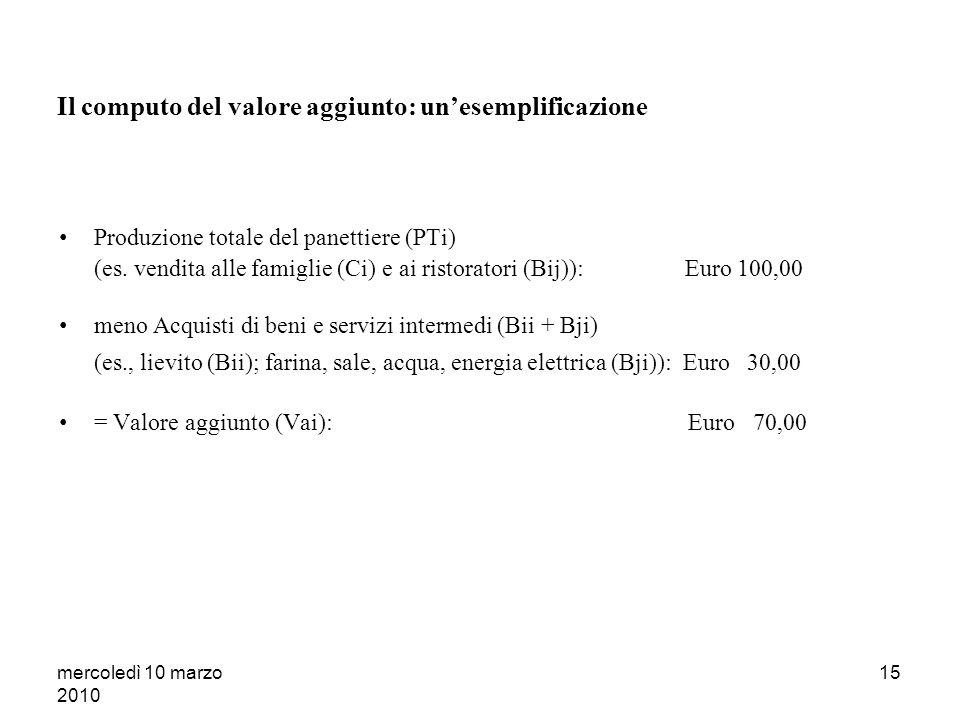 mercoledì 10 marzo 2010 14 Dalla produzione totale al valore aggiunto La produzione totale dellunità i (PTi) non misura, tuttavia, il contributo dellu