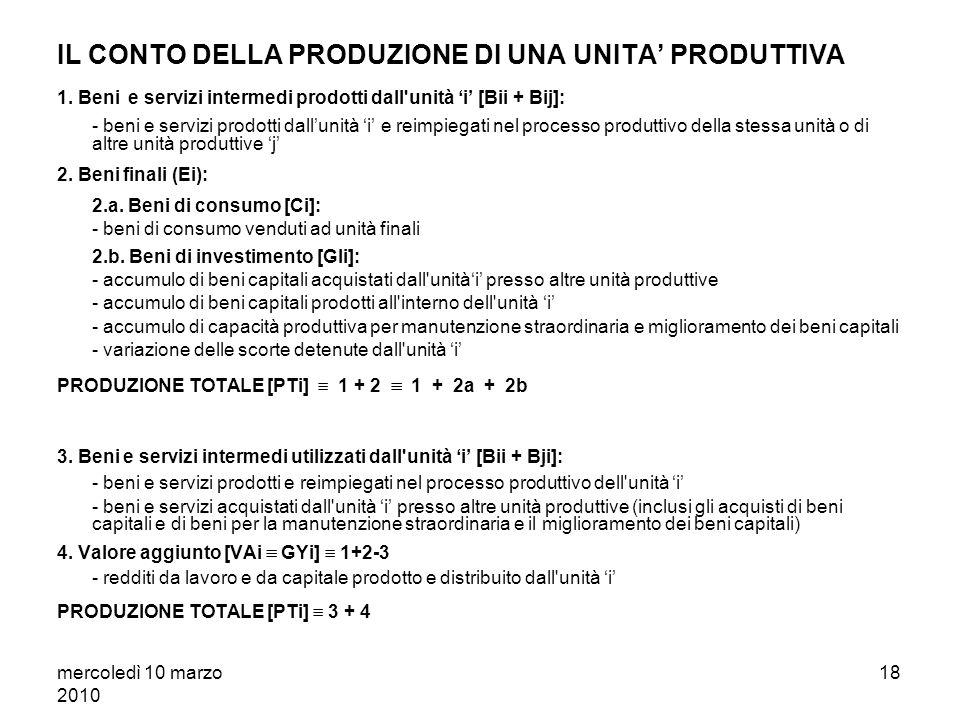 mercoledì 10 marzo 2010 17 La relazione: [5] PTi GYi + (Bii + Bji) (Bii + Bij) + Ci + GIi consente le seguenti considerazioni: 1. la dimensione del va