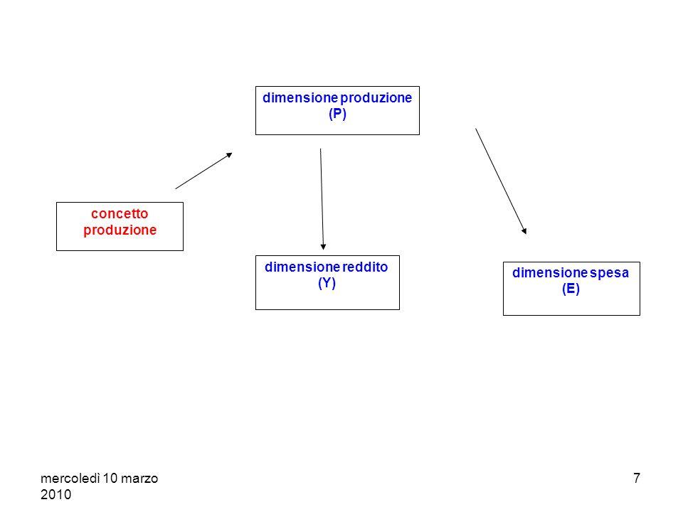 mercoledì 10 marzo 2010 7 concetto produzione dimensione produzione (P) dimensione reddito (Y) dimensione spesa (E)