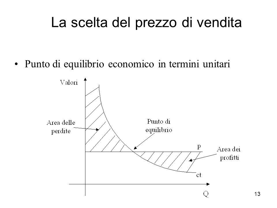 13 La scelta del prezzo di vendita Punto di equilibrio economico in termini unitari