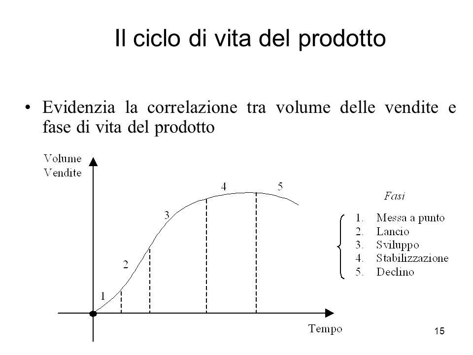 15 Il ciclo di vita del prodotto Evidenzia la correlazione tra volume delle vendite e fase di vita del prodotto