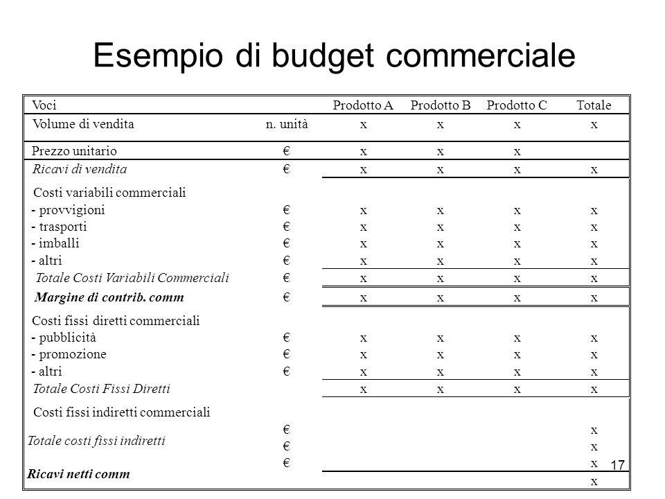 17 Esempio di budget commerciale