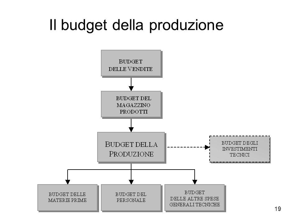 19 Il budget della produzione