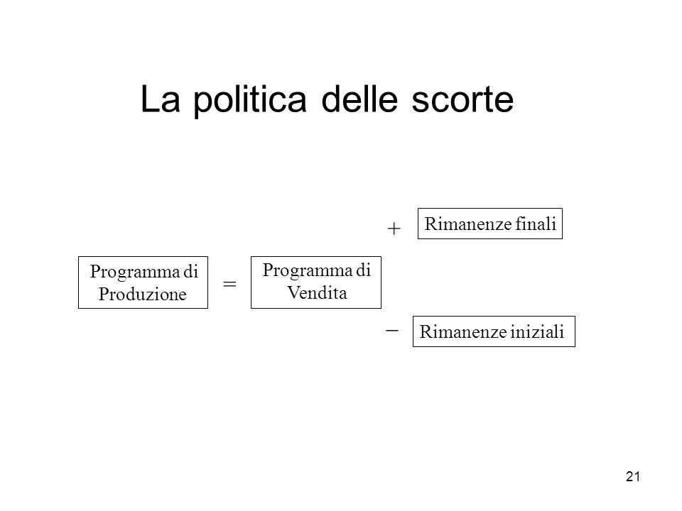 21 La politica delle scorte Programma di Produzione Programma di Vendita = Rimanenze finali Rimanenze iniziali _ +