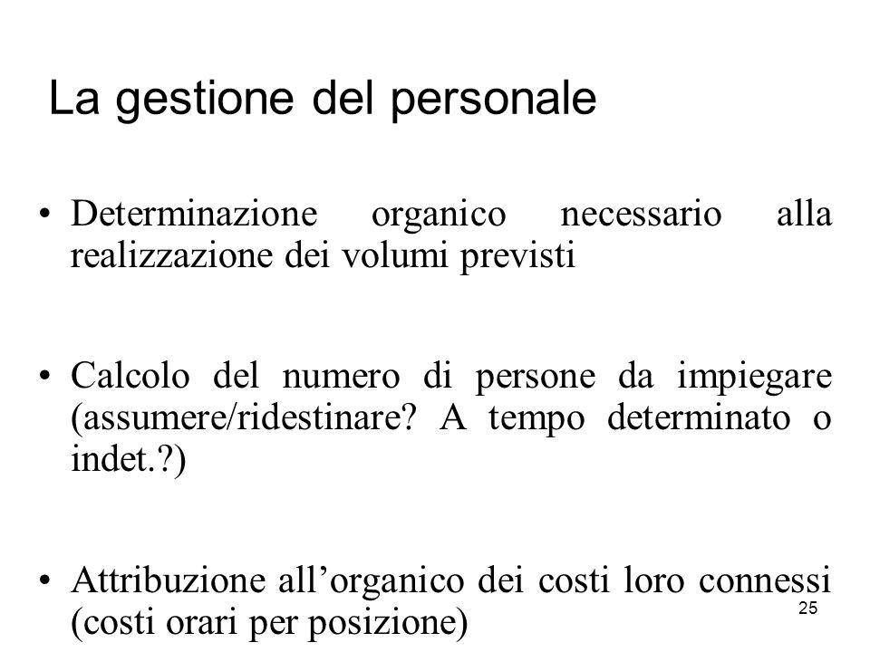 25 La gestione del personale Determinazione organico necessario alla realizzazione dei volumi previsti Calcolo del numero di persone da impiegare (assumere/ridestinare.