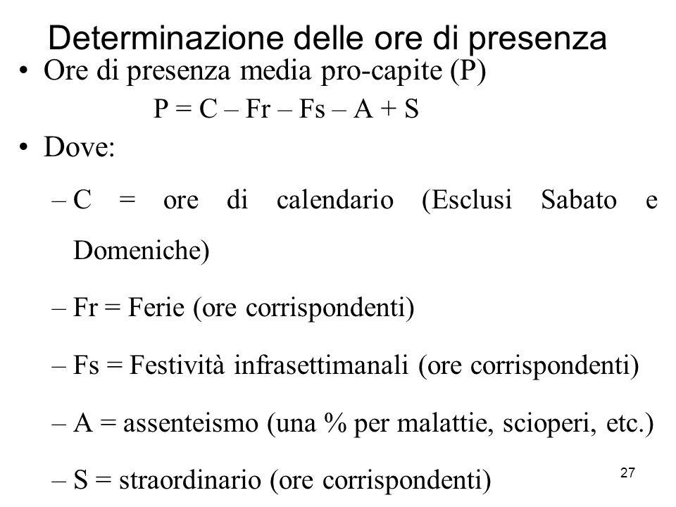27 Determinazione delle ore di presenza Ore di presenza media pro-capite (P) P = C – Fr – Fs – A + S Dove: –C = ore di calendario (Esclusi Sabato e Domeniche) –Fr = Ferie (ore corrispondenti) –Fs = Festività infrasettimanali (ore corrispondenti) –A = assenteismo (una % per malattie, scioperi, etc.) –S = straordinario (ore corrispondenti)