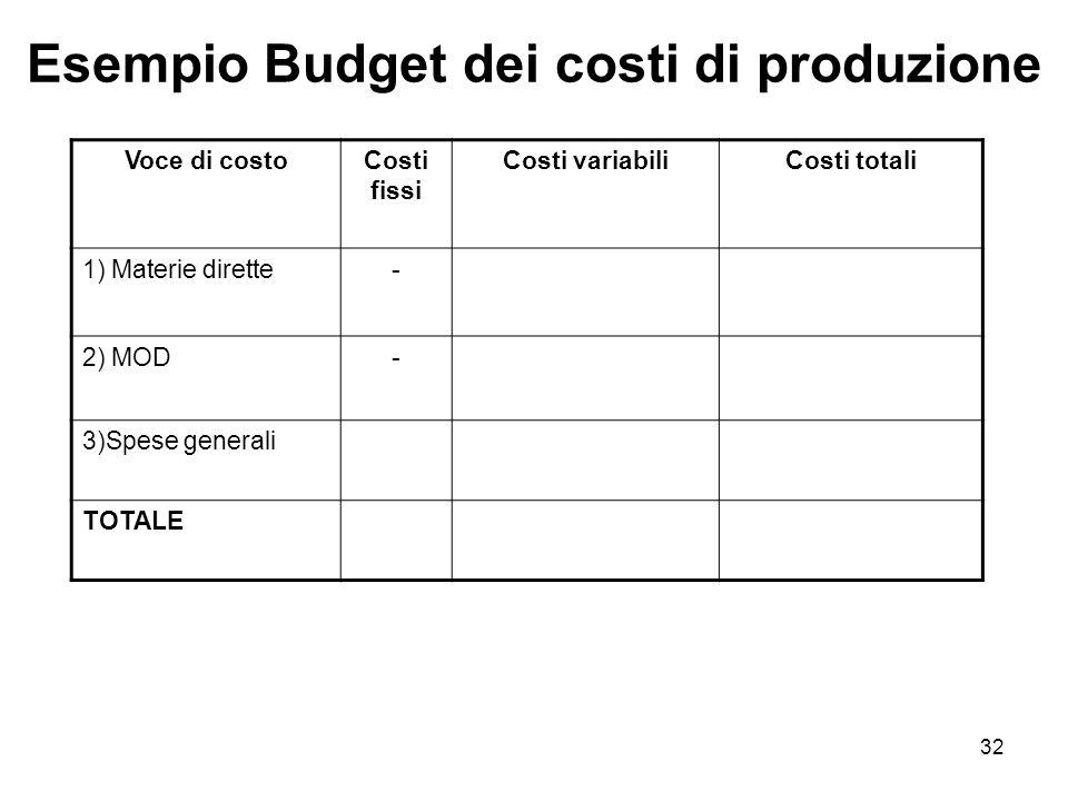 32 Esempio Budget dei costi di produzione Voce di costoCosti fissi Costi variabiliCosti totali 1) Materie dirette- 2) MOD- 3)Spese generali TOTALE