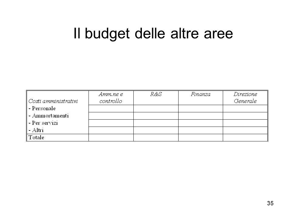 35 Il budget delle altre aree