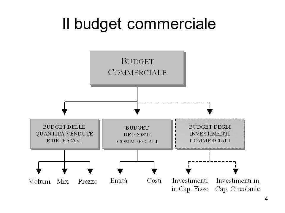4 Il budget commerciale