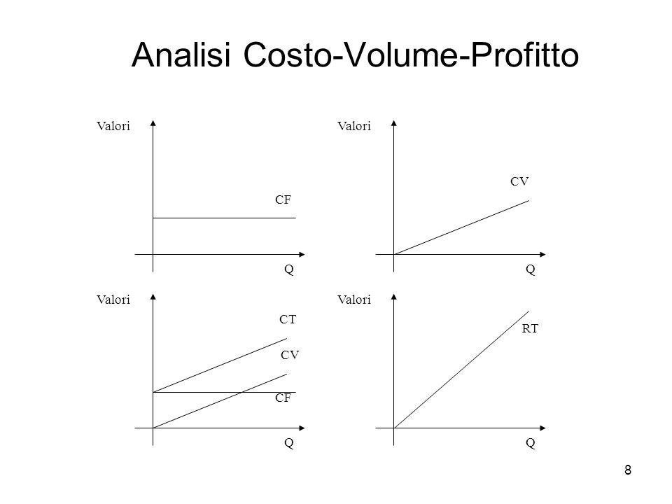 8 Analisi Costo-Volume-Profitto CF Q Valori CV Q Valori CT Q Valori RT Q Valori CF CV