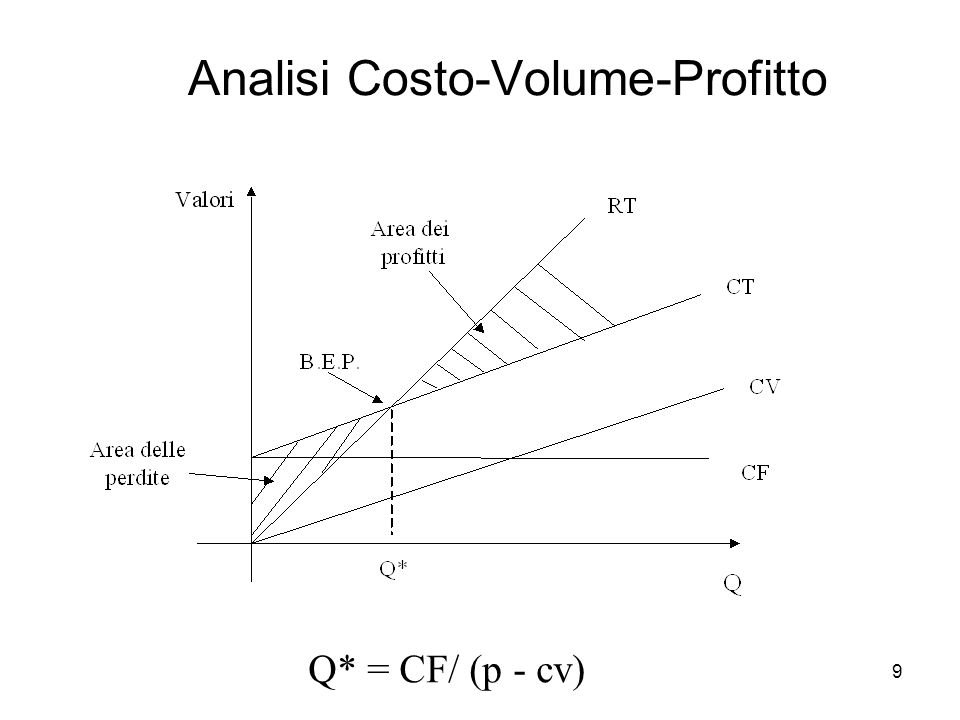 9 Analisi Costo-Volume-Profitto Q* = CF/ (p - cv)