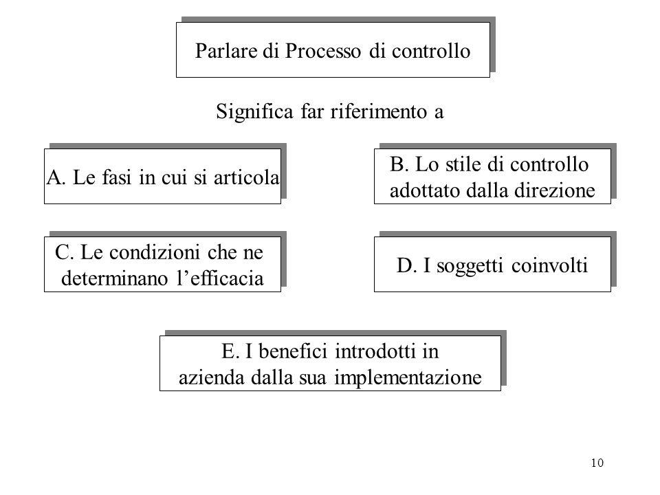 10 Parlare di Processo di controllo A. Le fasi in cui si articola B. Lo stile di controllo adottato dalla direzione B. Lo stile di controllo adottato