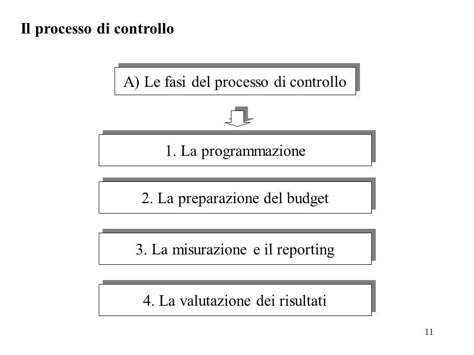 11 A) Le fasi del processo di controllo 1. La programmazione 2. La preparazione del budget 3. La misurazione e il reporting 4. La valutazione dei risu