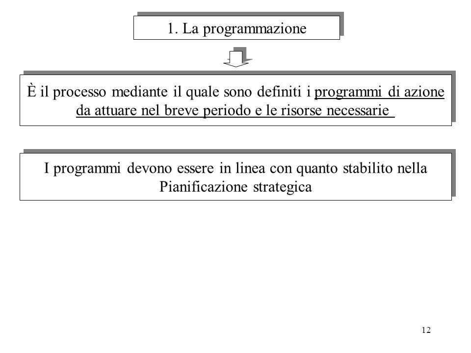 12 1. La programmazione È il processo mediante il quale sono definiti i programmi di azione da attuare nel breve periodo e le risorse necessarie È il